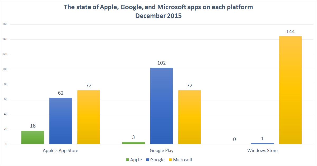 apple_google_microsoft_apps_2015
