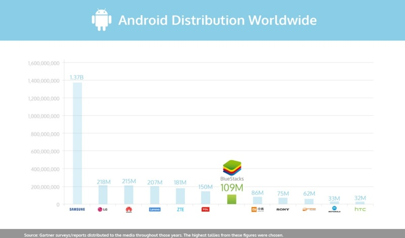 BlueStacks is now the 7th-largest Android distributor.