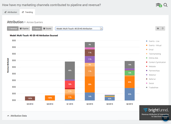 Dashboard displaying BrightFunnel's multi-touch attribution modeling