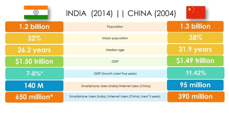 Is India just like China was five years ago?
