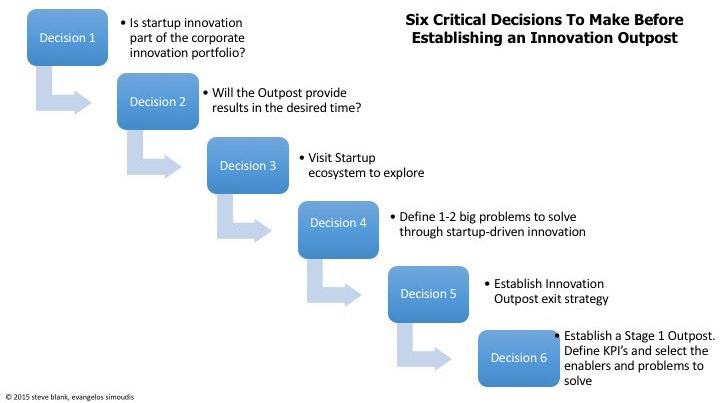 The decision process for establishing a Corporation Innovation Outpost