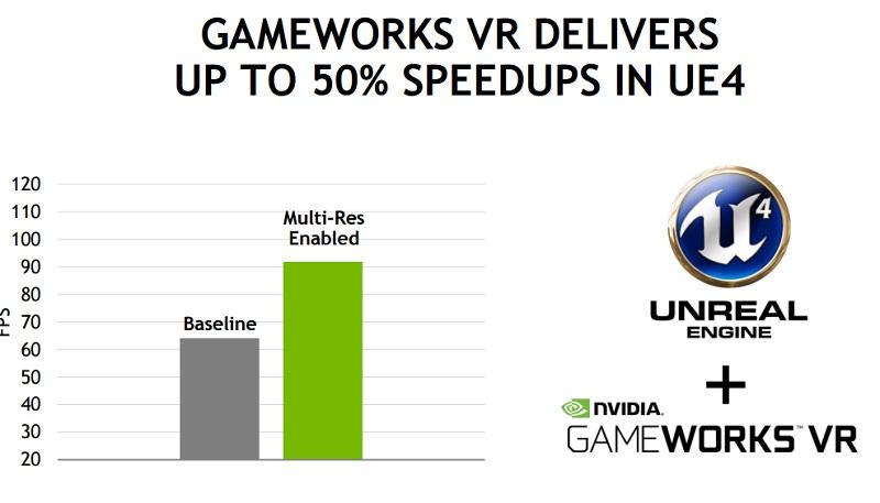 Nvidia's Gameworks VR enables more PCs to run VR.