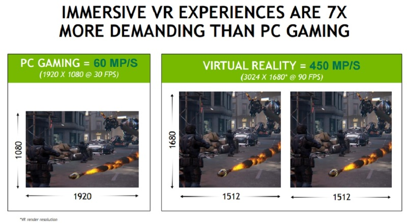 Nvidia says immersive VR takes a lot more graphics horsepower than standard PC games.