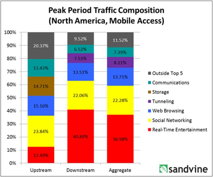 sandvine_mobile_traffic_composition_north_america_december_2015