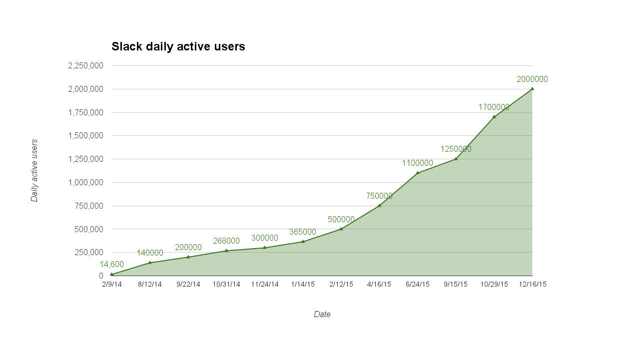 An unofficial chart of daily active users based on numbers that Slack has publicly disclosed, as of December 15, 2015.