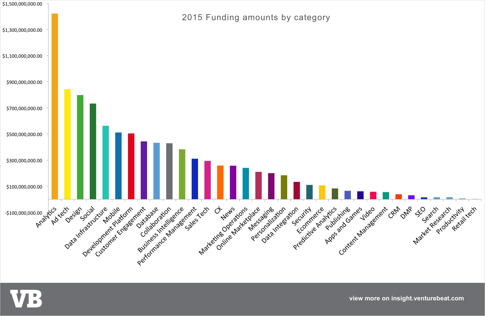 2015 totals