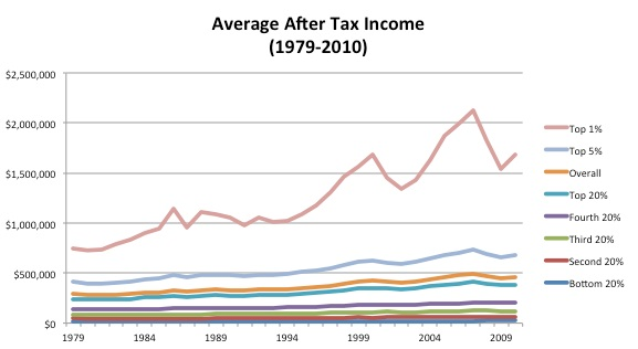 Average after-tax income
