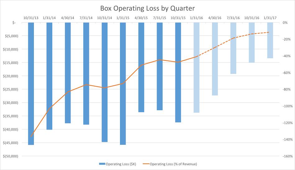 Box operating loss