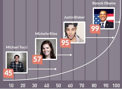 Klout influencer score