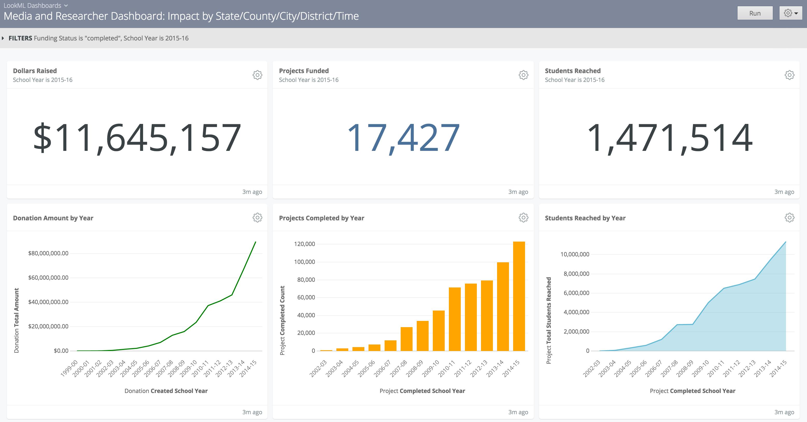 Data analytics startup Looker raises $48 million, led by