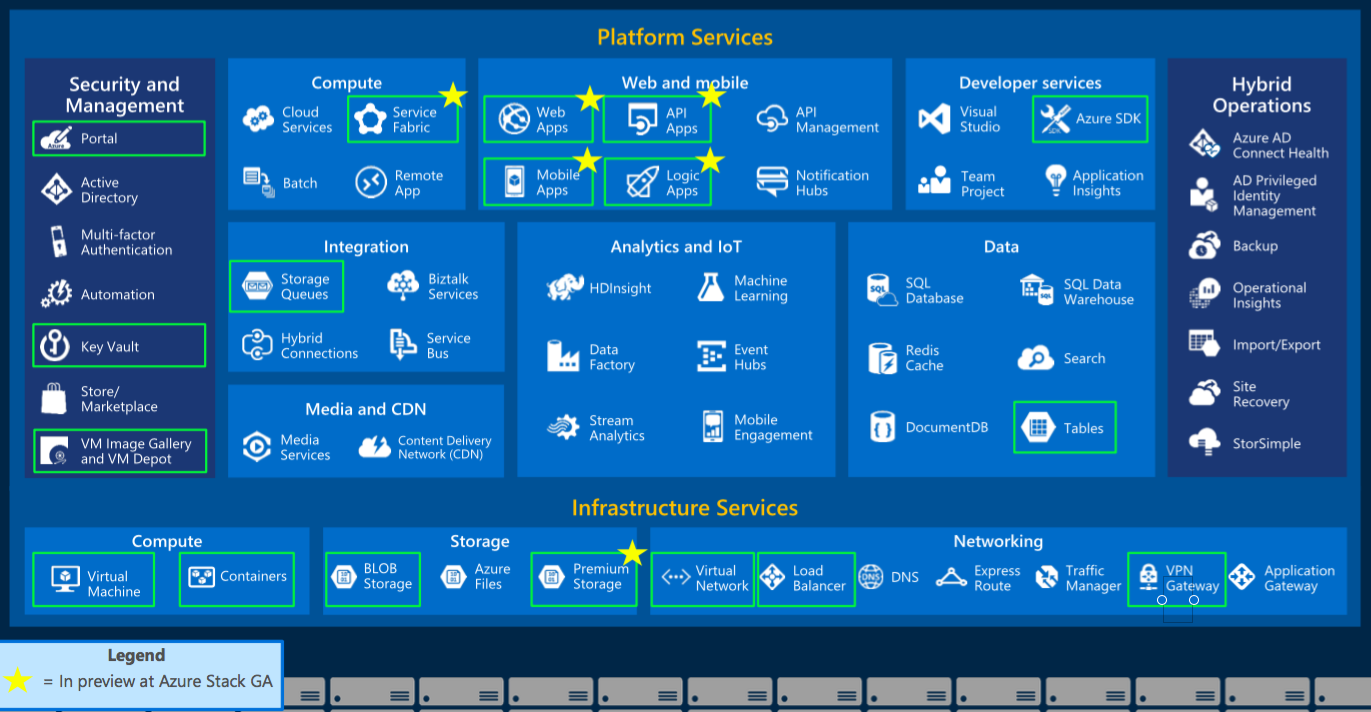 Microsoft expects to include the Azure services in green boxes in Azure Stack when the product hits general availability. Microsoft expects that the services with stars will be in preview at the time of general availability for Azure Stack.