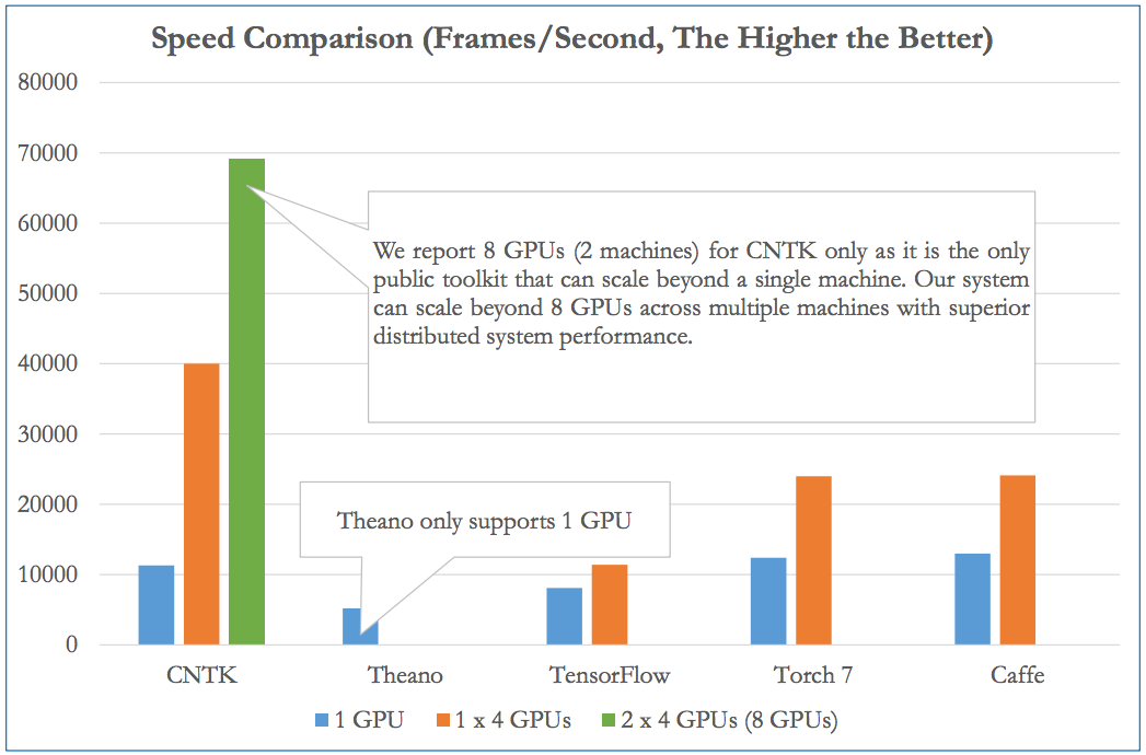 A benchmark of CNTK versus other open-source deep learning frameworks.