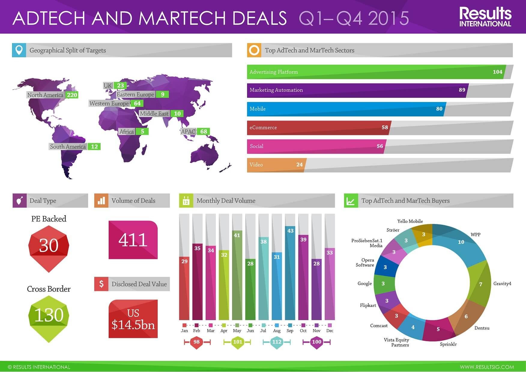 Adtech and Martech Deals Q1-Q4 2015.ai