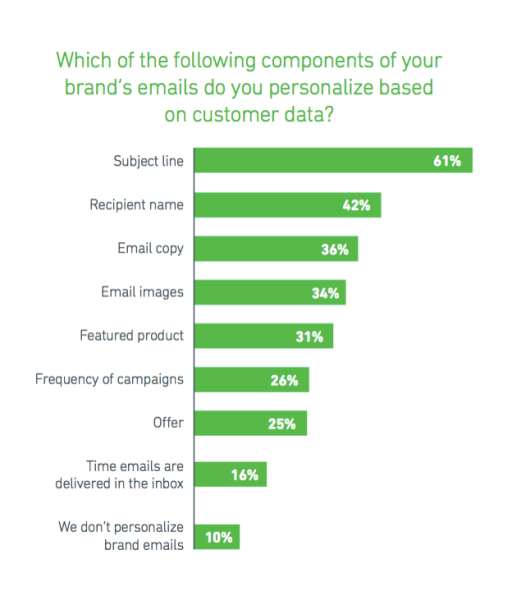 YesMail personalization components