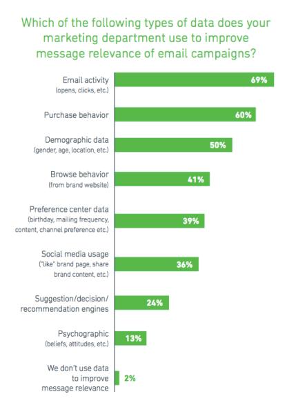 YesMail personalization data