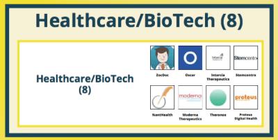 healthcare and biotech unicorns