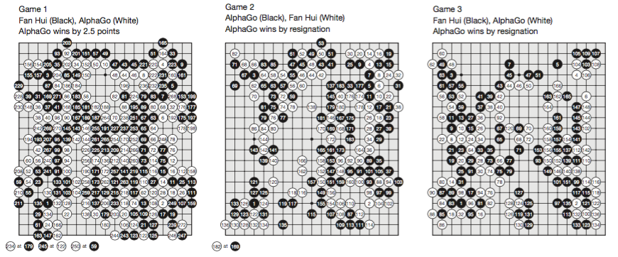 Three of the five games that AlphaGo played against Fan Hui.