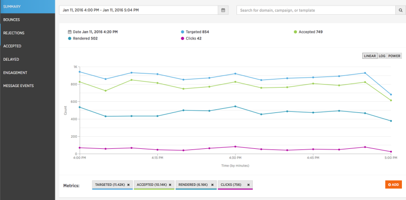 SparkPost example of email engagement metrics over an hour