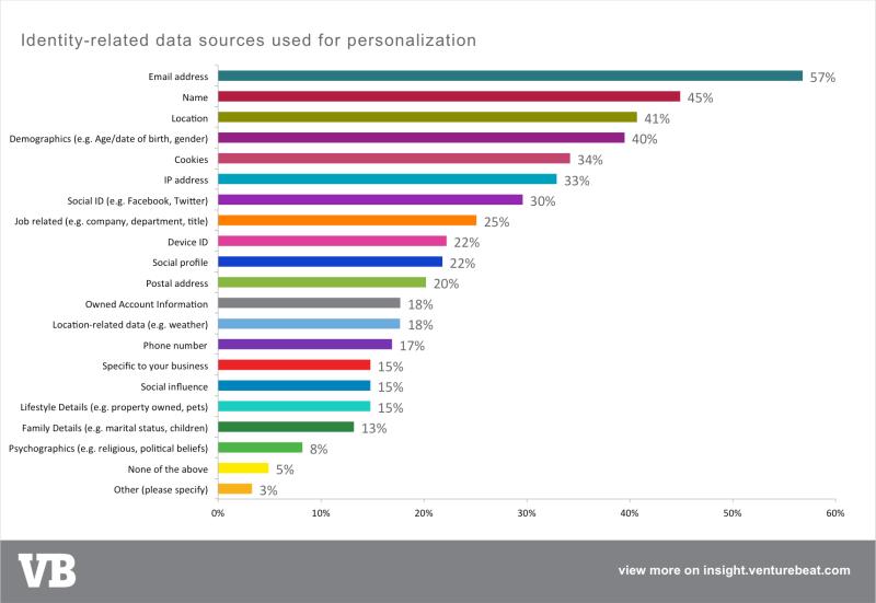 VB Insight marketing personalization