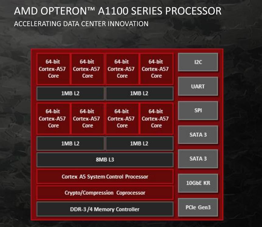 AMD Opteron 1100 chip design