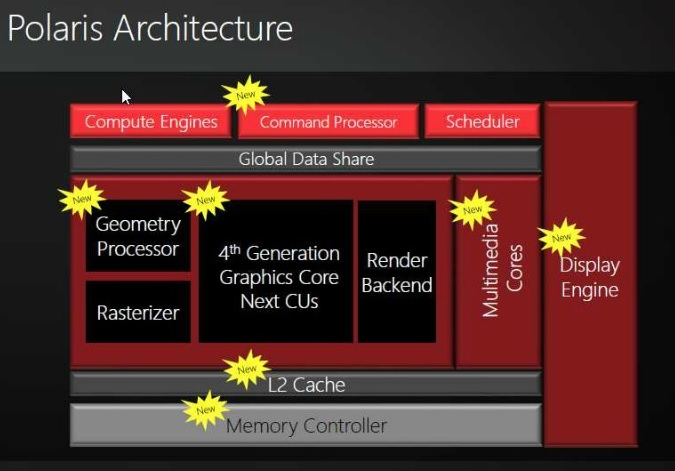 AMD's Polaris architecture