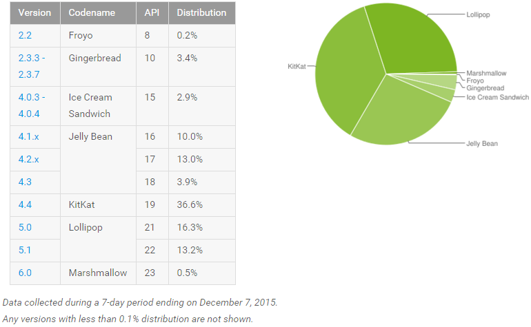 android_adoption_december_2015