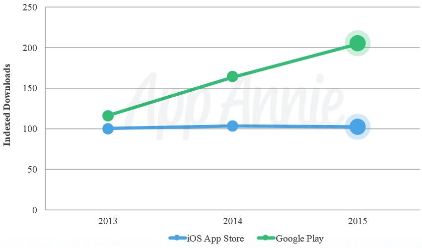 app_annie_downloads_2015
