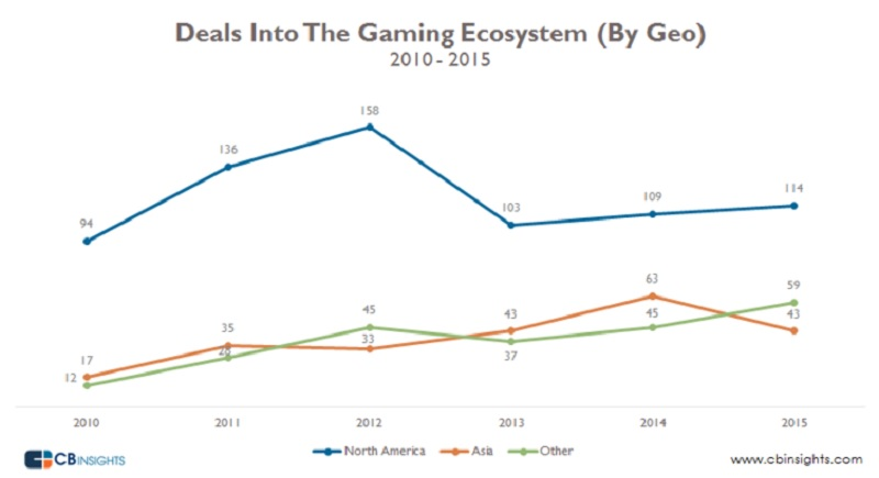 North America dominates game investments, but other regions are on the rise.