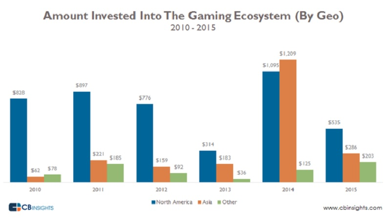 North America got the most game investments in 2015.