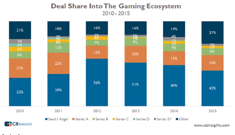 Most money goes into the seed stage with game investments.
