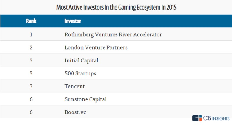 The top game investors in 2015.