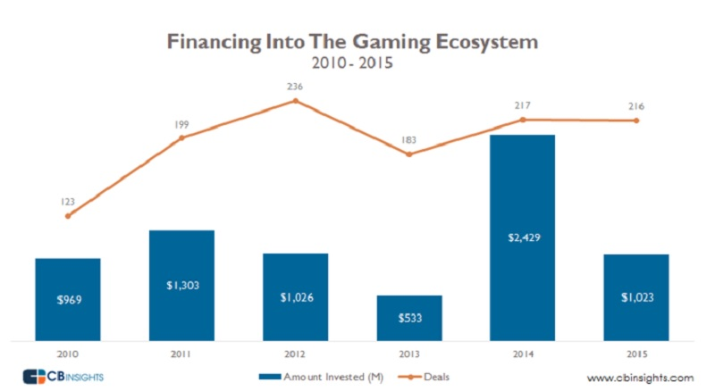 That's a big dip in game investments in 2015.