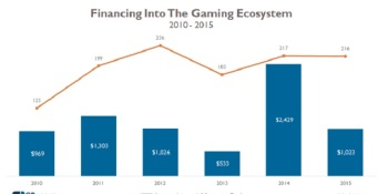 Games investments took a big dip in 2015, but esports and VR are coming on strong