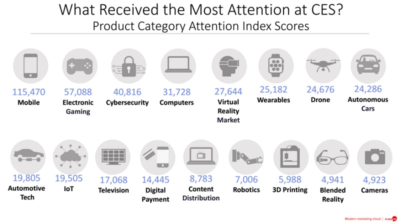 The product categories that got the most attention at CES 2016.