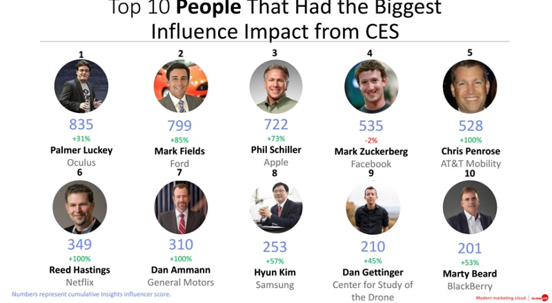 The people who got the most attention at CES 2016.
