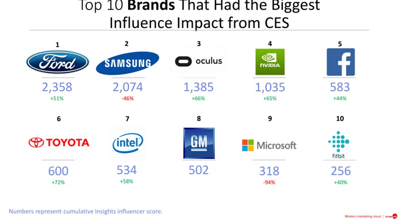 Top brands at CES 2016