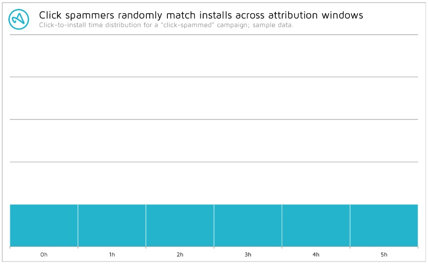 click spam distribution