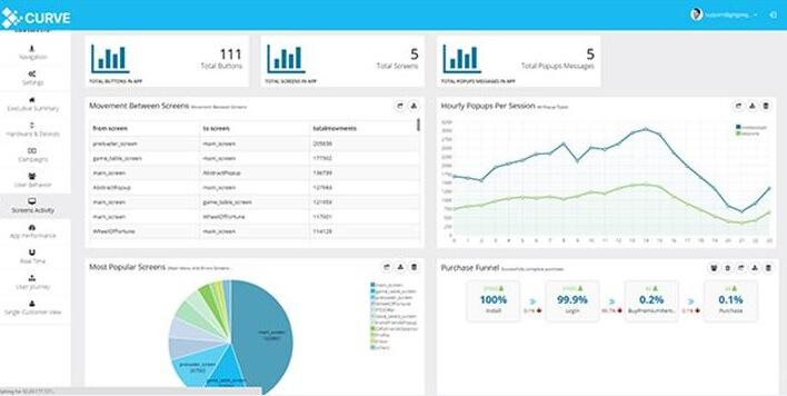 Gingee's Curve delivers cross-platform app metrics.