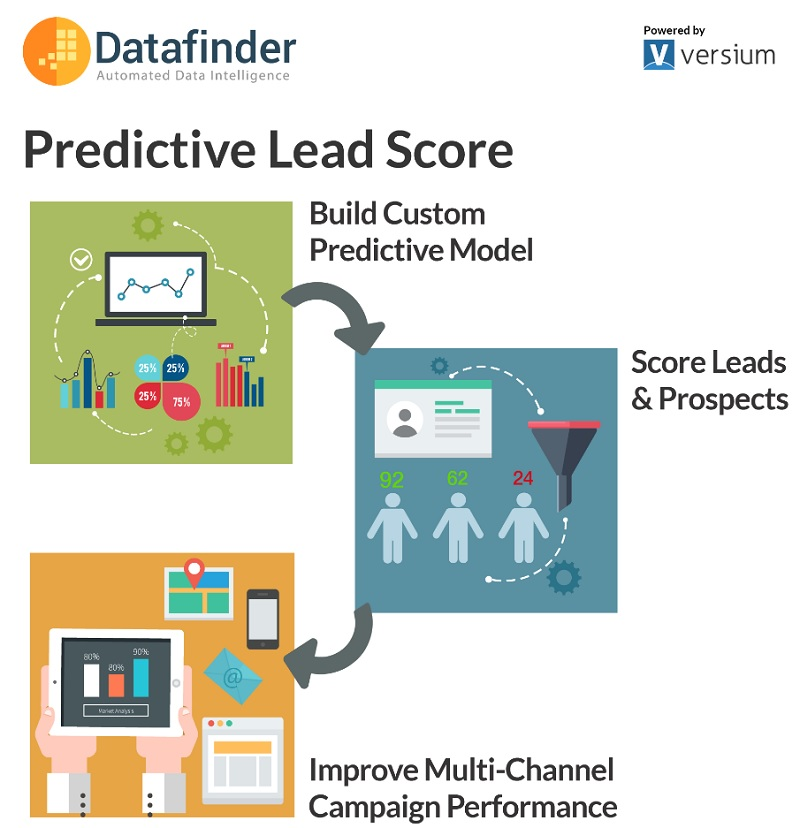 Versium has a tool that helps marketers predict the best leads.
