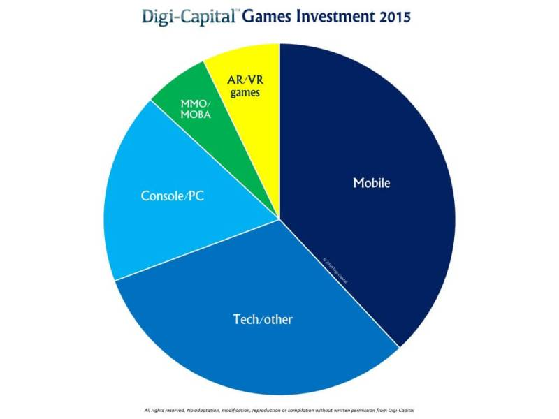 Game investments in 2015.