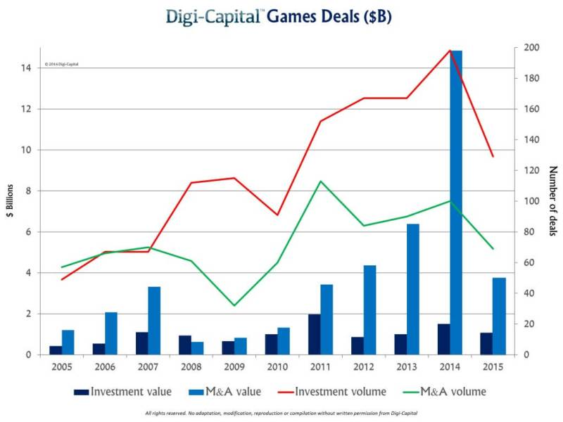 The value of game investments and game M&A fell in 2015.