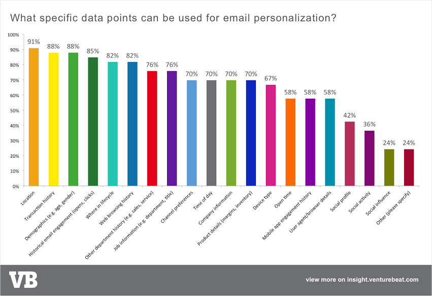 email personalization data types