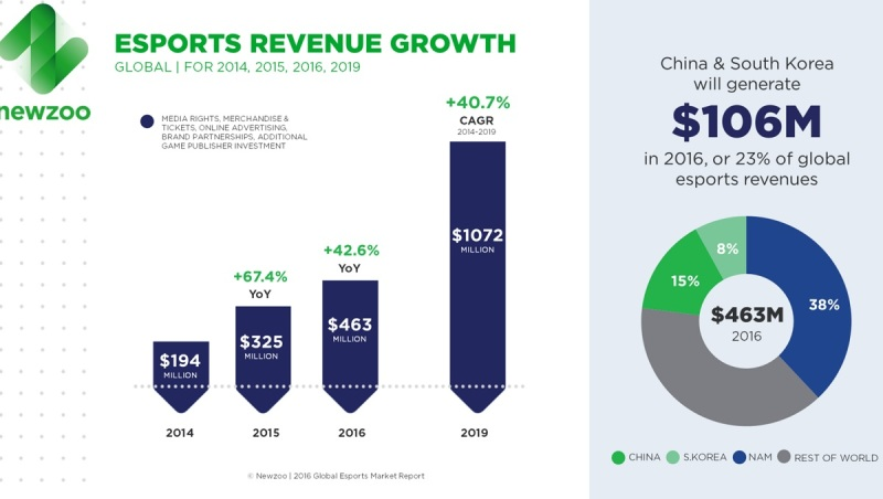 Esports industry growth