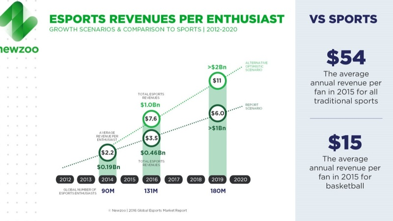 Esports revenues per enthusiast are at $2.83 per year. Basketball generates $15 per year.