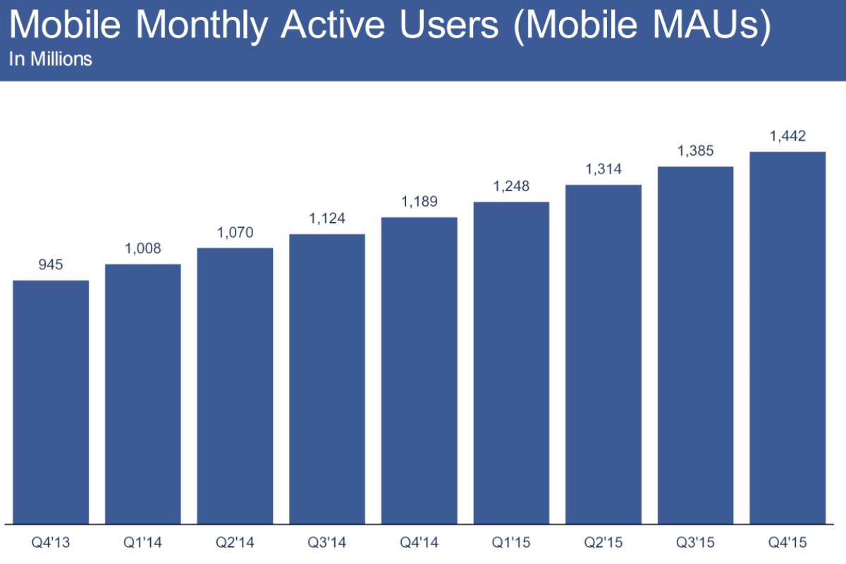 fb_mobile_monthly_q4_2015