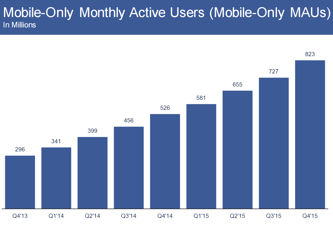 fb_mobile_only_q4_2015