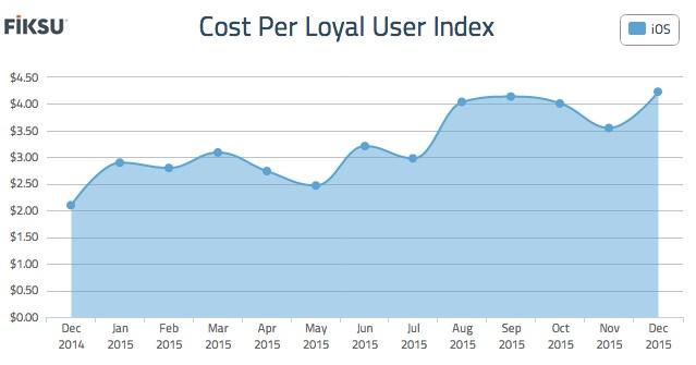 Cost per loyal user rose in December 2015.