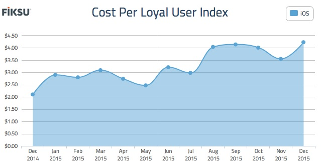 Cost per loyal user rose in December 2015.