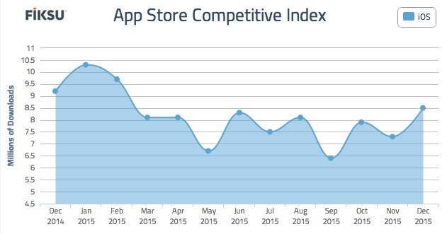 Downloads rose 16 percent in December for the top 200 iOS apps.