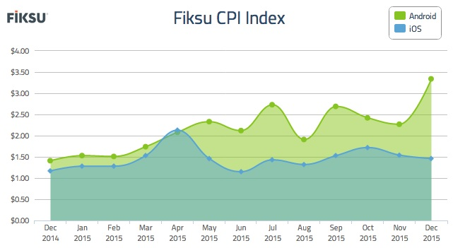 While iOS CPIs dropped, Android CPIs rose.